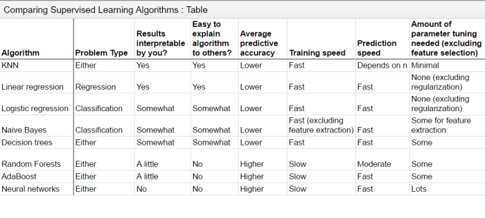 comparing supervised learning algorithms1