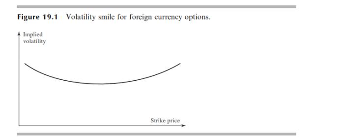 volatility smile1